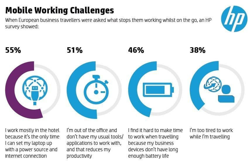 hp mobile working challenges HP Survey Reports Business Travellers Rely on 'Just in Time' Working. [Infographic]