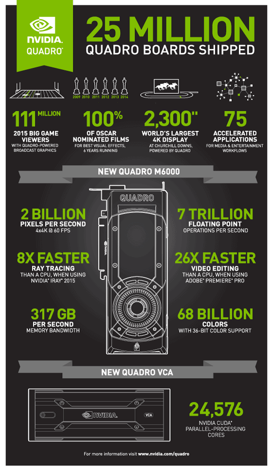 Nvidia Quadro Infographic - NVIDIA Unleashes Graphics Monster with New Quadro M6000