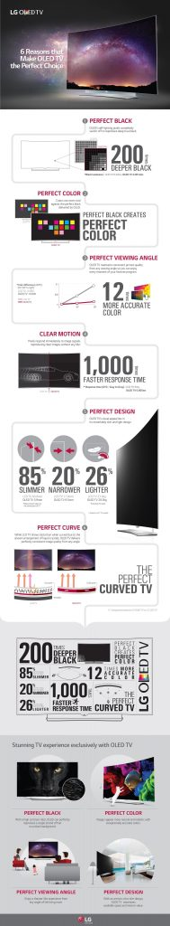 0707 LG OLED Infographic EN 189x1024 - LG AIMS TO ADD TO ITS SUCCESS IN THE PREMIUM TV MARKET WITH NEW 4K OLED TVS