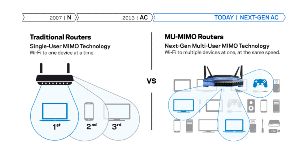 Linksys WRT3200 AC AC3200 Review Router MU-MIMO GIGABIT WI-FI