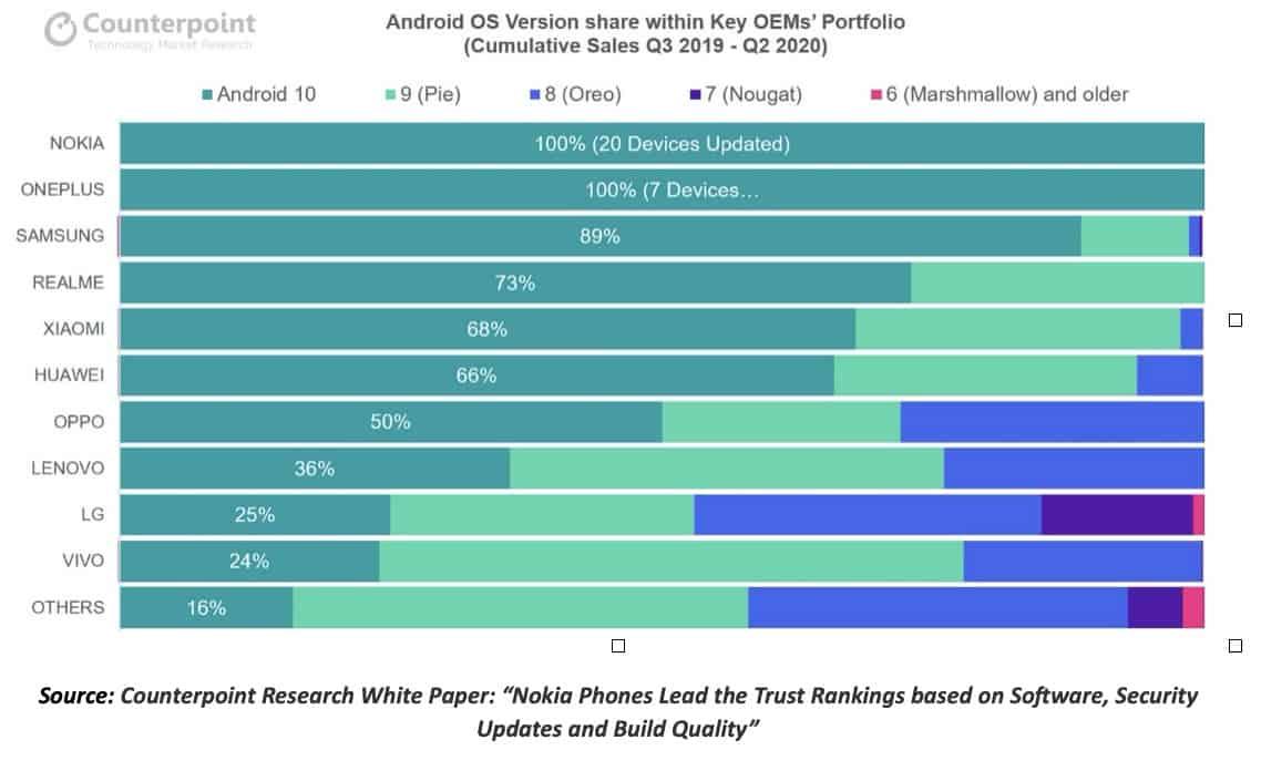 Nokia-telefoner fører tillidsrangeringen ifølge Counterpoint Research