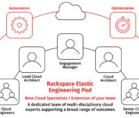 Rackspace Technology Defines a New Category in Cloud Services with Launch of Rackspace Elastic Engineering