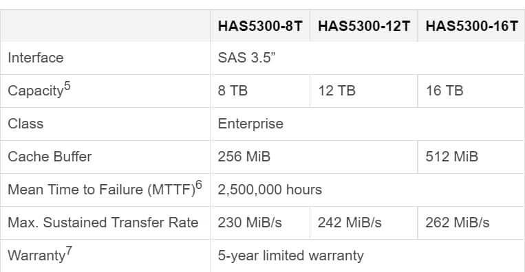 Synology launches HAS5300 SAS enterprise hard drives for scalable and high-performance systems
